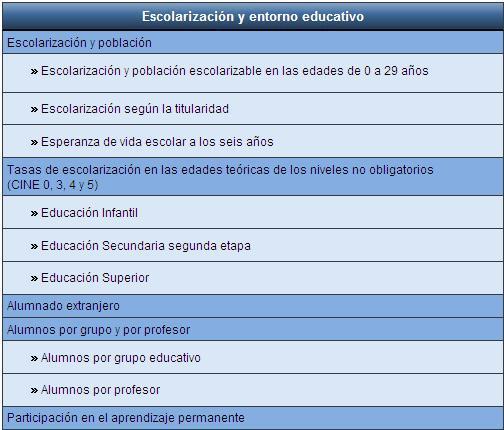 Indicadores  de escolarización